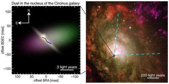 Nuclear region of the Circinus galaxy. The right image shows the inner 1000 light years of the Circinus galaxy. Blinding light and gaseous material are ejected by the active nucleus (located at the black box). They escape only along a conical region towards the northwest (upper right part of the image), leading to the white V-shaped structure in this image. Along other directions, the nuclear region is hidden by dense gas and dust. This obscuring dust has now been investigated with unprecedented detail with the Very Large Telescope Interferometer. The false-colour model image on the left shows the dust emission and corresponds to the region marked by the black box in the right image.  The emission comes from a relatively thin, disk-like structure (white) as well as dust elongated perpendicular to it. The disk is also seen by water emission (red-green-blue line). The dust emission is more absorbed towards the southeast (bottom left) than the northwest (top right), illustrated by the change from violet to green colours.