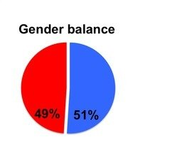 Gender balace of IMPRS doctoral candidates: 49 females vs. 51 % males.