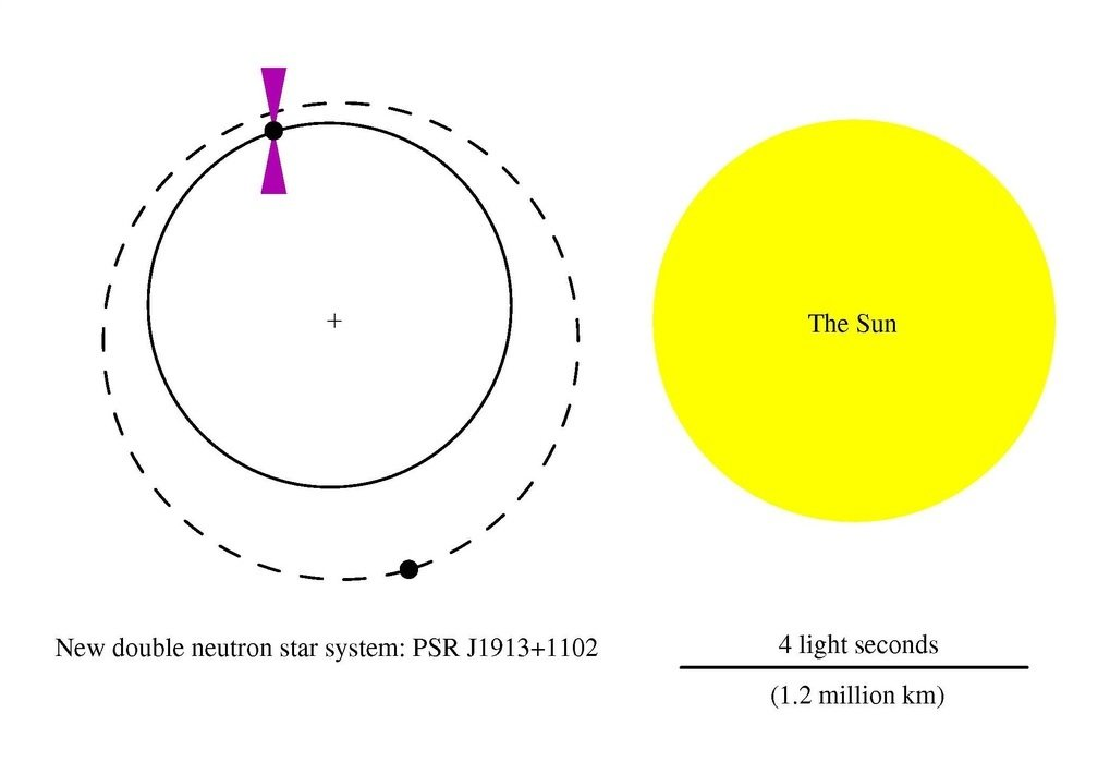 Orbits of the two components of the double neutron star system PSR J1913+1102. The size of the sun is shown in comparison.