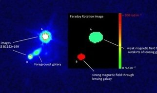Astronomers obtain major clues for solving the origin of cosmic magnetismMagnetic fields play an important role in the physics of the interstellar medium in galaxies, but they are very difficult to observe at vast distances corresponding to large look-back times in the cosmic history. An international team of astronomers led by Sui Ann Mao from the Max Planck Institute for Radio Astronomy in Bonn, Germany was able to measure the magnetic field in a galaxy beyond the local volume, as seen 4.6 billion light years away at a redshift of 0.439. The galaxy, acting as the lens in the gravitational lensing system CLASS B1152+199, is the most distant galaxy to-date in which a large-scale coherent magnetic field has been observed. This measurement provides new insights into the origin and evolution of magnetic fields in the Universe.