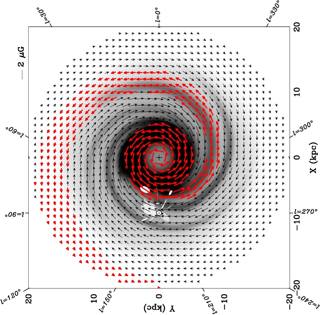 Model of the large-scale magnetic field in the Milky Way disk, when viewed face-on. The location of the solar system and local interstellar clouds is indicated (white). The magnetic field reversal inside the solar circle is shown in red (Sun et al., 2008, AA, 477, 573).