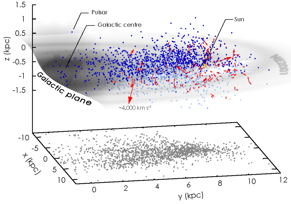 Fig. 3: 3D schematic of the positions and velocity directions of pulsars (blue points with red arrows) in the Galactic volume. The velocity vectors shown assume that the unknown radial velocity of pulsars is of the same order as that of the observed transverse velocity. The greyscale disc in this image represents the electron density of the Galactic plane, based on the NE2001 free-electron density model. The position of the Sun is shown as a yellow point. The fastest-moving pulsars known can have a velocity of a few thousands km/s.