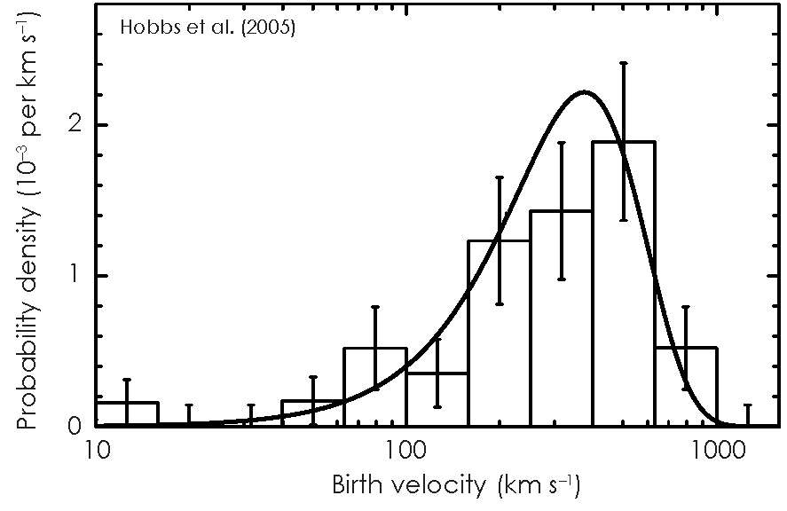 Fig. 4: Distribution of birth velocities of Galactic pulsars (boxes), based on observations of 233 pulsar proper motions. The distribution is well described by a Maxwellian curve with a mean of 400 km/s and an RMS of 265 km/s.