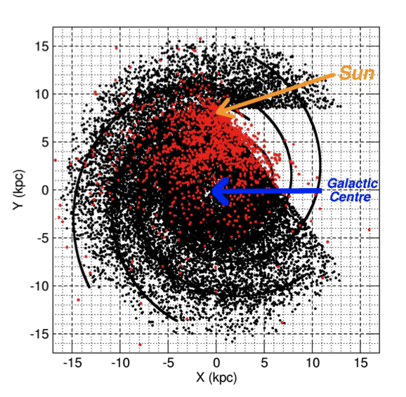 Simulated Galactic pulsar population discovered in a SKA survey of the entire sky. The ~20,000 pulsars are shown together with the spiral arms structure. The Galactic Centre is located at the origin while the Sun is at (0.0,8.5) kpc.