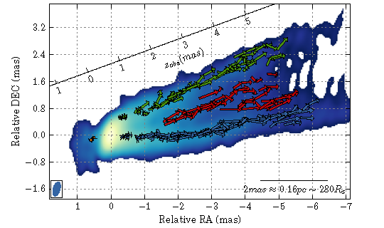 Velocity field in the jet of M 87. Three main regions are detected: a southern (blue) and northern (green) sheath and a central spine (red). Arrows represents displacement of individual features determined with WISE between two subsequent epochs.