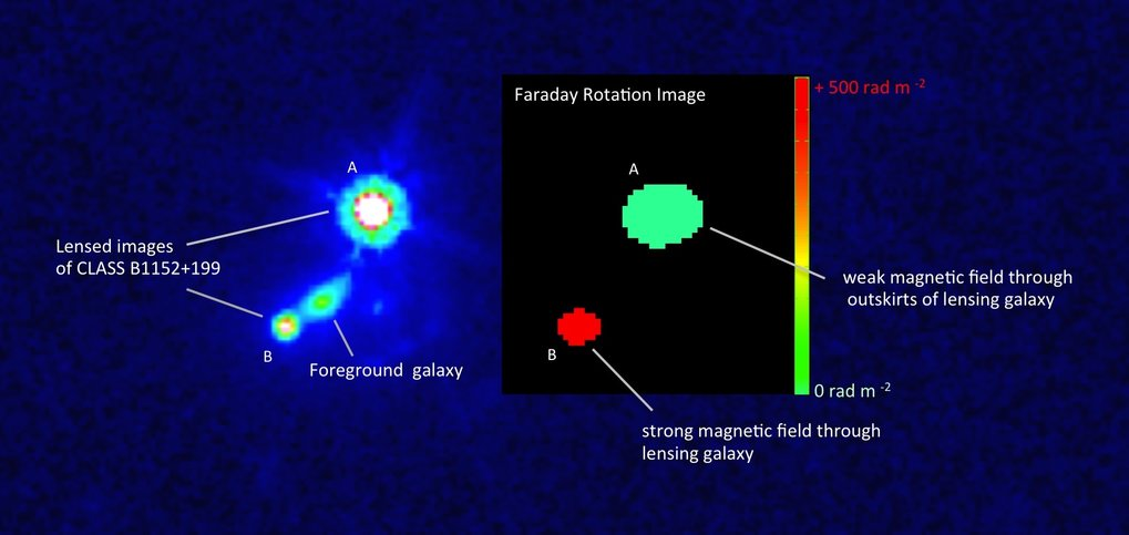 Fig. 1: Left: Hubble Space Telescope image of the gravitational lensing system CLASS B1152+199. The background quasar is lensed by the foreground galaxy into two images A and B. Right: Faraday rotation of the lensed images. Image A probes a sight line through the less dense outskirts of the lensing galaxy with a weaker magnetic field, while Image B probes through a sight line closer to the center of the galaxy with higher gas density and stronger magnetic field.