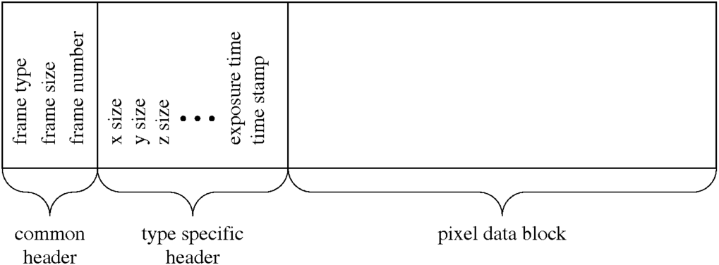 Memory Layout of a Frame