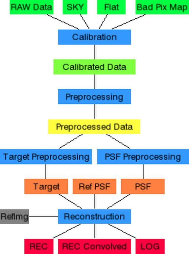 The flowchart represents the data reduction and image reconstruction pipeline.