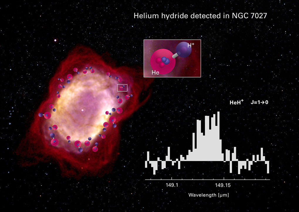 Spectrum of HeH+ as observed with GREAT on board of SOFIA towards the planetary nebula NGC 7027.  In the underlying image from the Hubble/NICMOS camera, the sharp transition zone between the ionized HII region (white-yellow) and the cool envelope (red colour) is nicely visible. It is in this ionization front where HeH+ is formed (marked by an artist's concept of the molecular structure). The sky area covered by the GREAT instrument with a size of 14.3 arcsec includes most of the nebula's emission. The spectral line width of the HeH+ profile is determined by the motion of the expanding envelope.