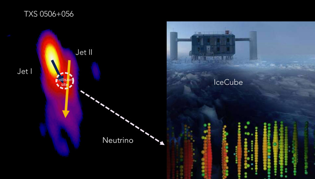 TXS 0506+056. The neutrino event IceCube 170922A appears to originate in the interaction zone of the two jets.