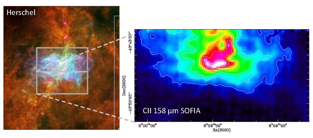 Left: Multi-colour image of Herschel observations of RCW36 in the constellation Vela, showing cold dust (in red) and warm dust (in green and blue). The area to be mapped with SOFIA is indicated in gray, with the lower half already observed in an earlier observing campaign in the spectroscopic line of ionized carbon (CII) at 158 µm wavelength. The resulting map is displayed at the right side.