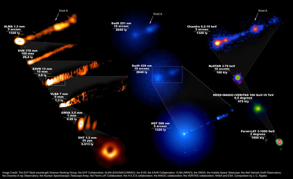 Telescopes unite in unprecedented observations of the famous black hole